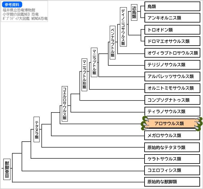 系統図獣脚類6
